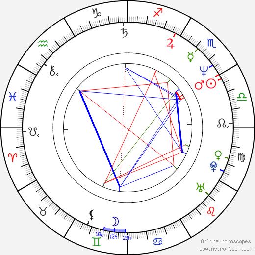 Tony Ganios astro natal birth chart, Tony Ganios horoscope, astrology
