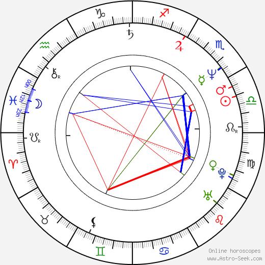 Wayne Pygram astro natal birth chart, Wayne Pygram horoscope, astrology