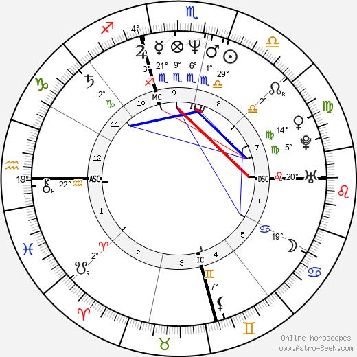 Weird Al Yankovic birth chart, biography, wikipedia 2019, 2020