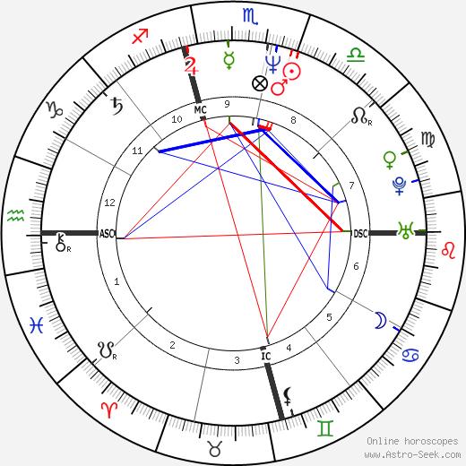 Weird Al Yankovic astro natal birth chart, Weird Al Yankovic horoscope, astrology