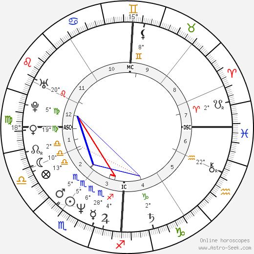 Zabou Breitman birth chart, biography, wikipedia 2018, 2019