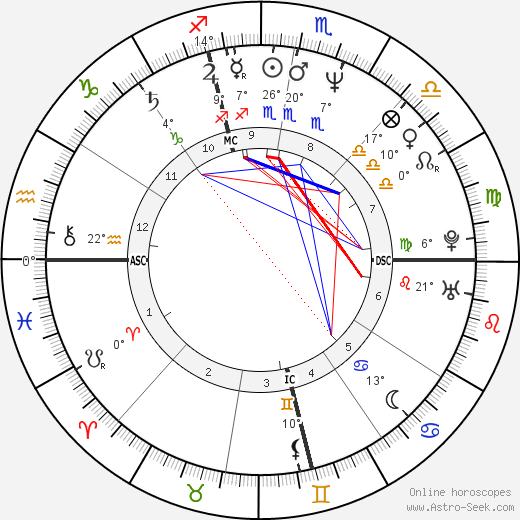 Allison Janney birth chart, biography, wikipedia 2018, 2019