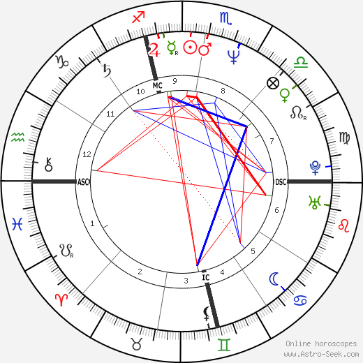 Allison Janney astro natal birth chart, Allison Janney horoscope, astrology