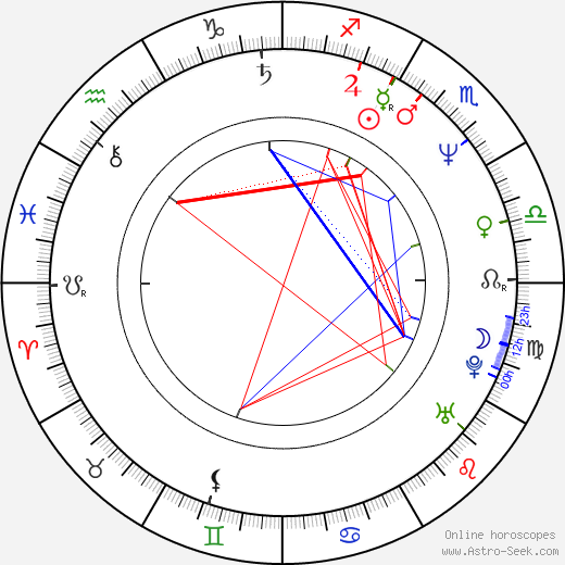 Ana Luiza Azevedo astro natal birth chart, Ana Luiza Azevedo horoscope, astrology