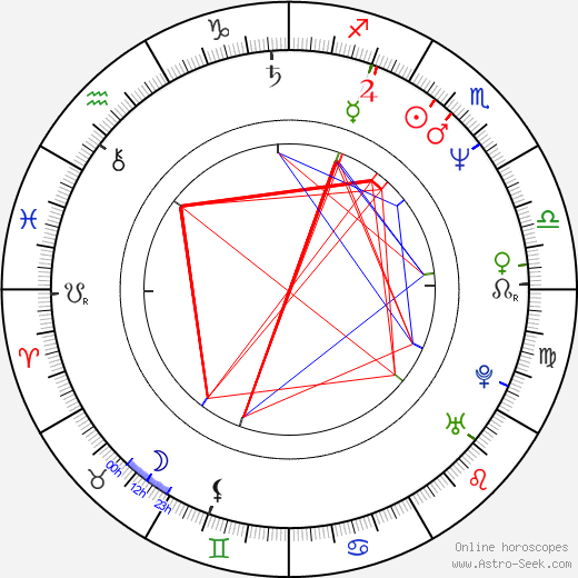 Andrzej Krucz день рождения гороскоп, Andrzej Krucz Натальная карта онлайн