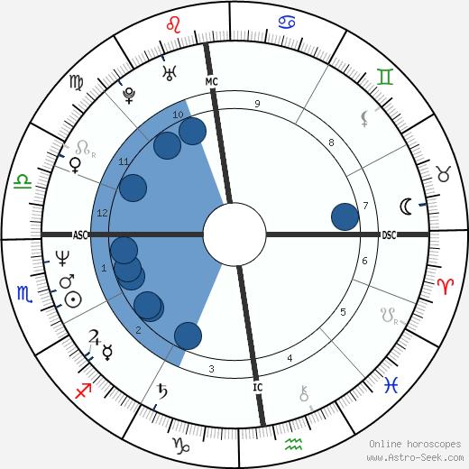 Antoine Duléry wikipedia, horoscope, astrology, instagram