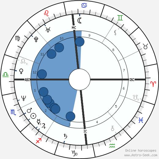 Beate Metz wikipedia, horoscope, astrology, instagram
