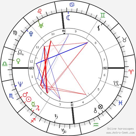Beate Metz день рождения гороскоп, Beate Metz Натальная карта онлайн