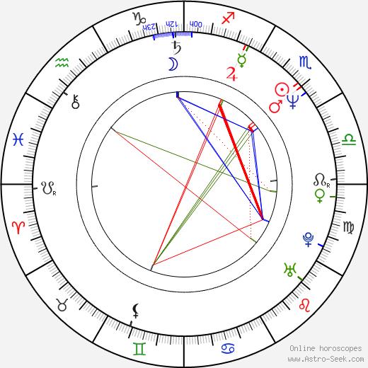 Сесар Эвора César Évora день рождения гороскоп, César Évora Натальная карта онлайн