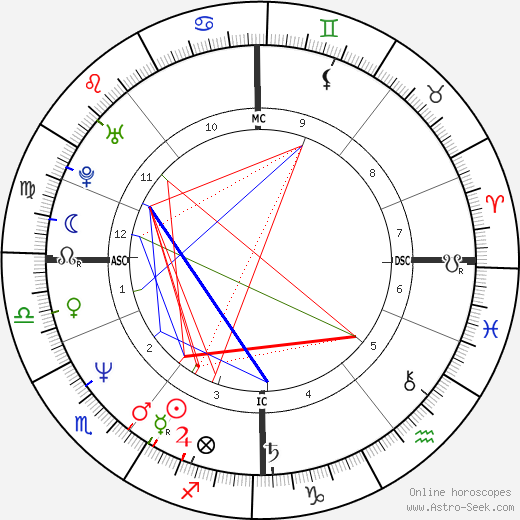 Charles Peter Kennedy tema natale, oroscopo, Charles Peter Kennedy oroscopi gratuiti, astrologia
