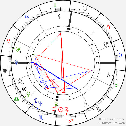 Charlie Burchill astro natal birth chart, Charlie Burchill horoscope, astrology