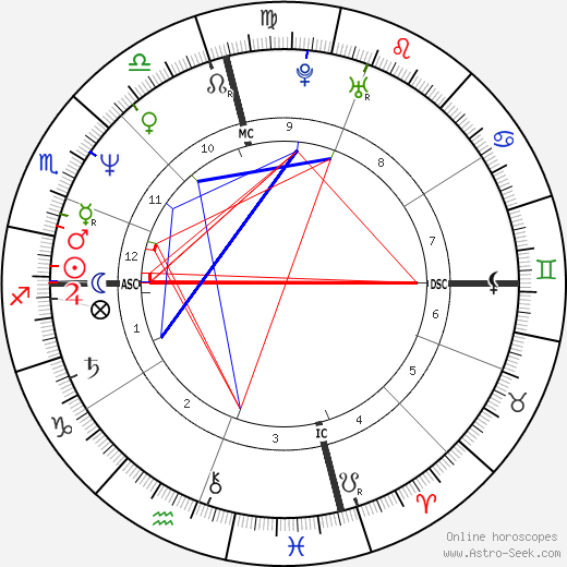 Cherie Currie birth chart, Cherie Currie astro natal horoscope, astrology