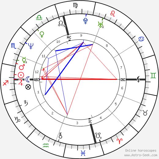 Cherie Currie tema natale, oroscopo, Cherie Currie oroscopi gratuiti, astrologia