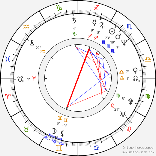 Corey Pavin birth chart, biography, wikipedia 2019, 2020