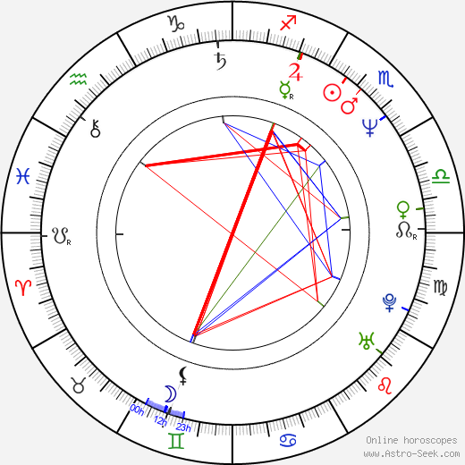 Corey Pavin birth chart, Corey Pavin astro natal horoscope, astrology