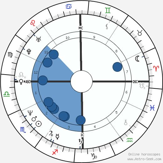 Daniel Prunty wikipedia, horoscope, astrology, instagram