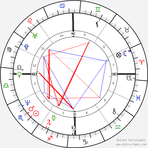Daniel Prunty tema natale, oroscopo, Daniel Prunty oroscopi gratuiti, astrologia