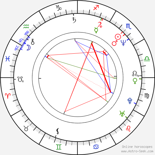 David Sherrill birth chart, David Sherrill astro natal horoscope, astrology