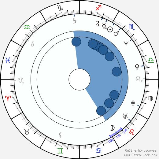 Eulàlia Ramon wikipedia, horoscope, astrology, instagram