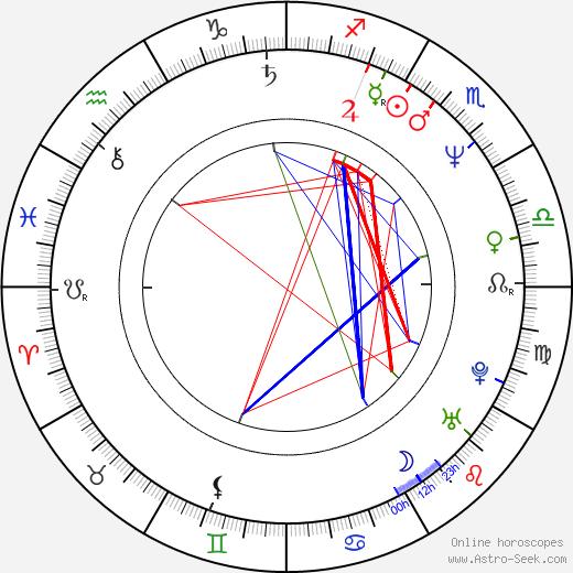 Eulàlia Ramon birth chart, Eulàlia Ramon astro natal horoscope, astrology