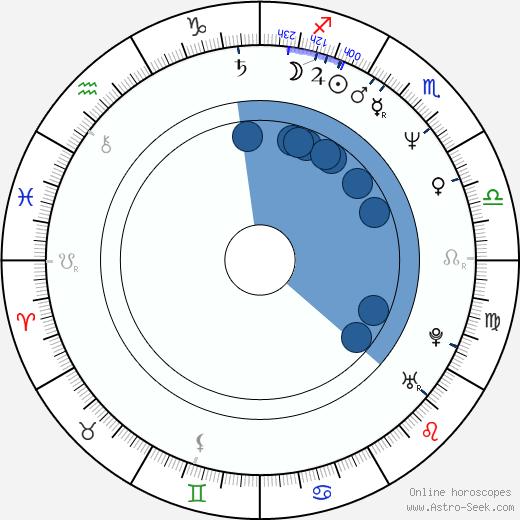 George Saunders wikipedia, horoscope, astrology, instagram