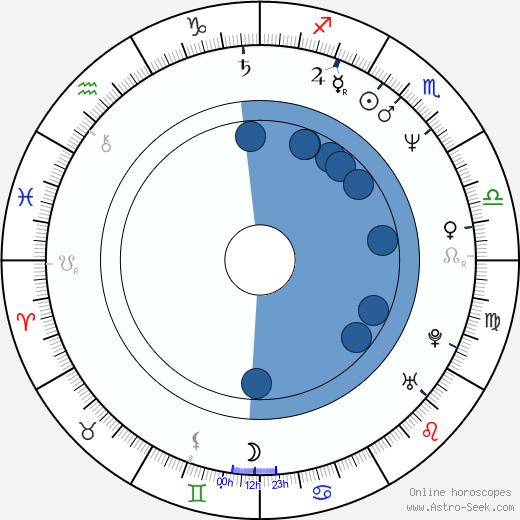 Guido Chiesa wikipedia, horoscope, astrology, instagram