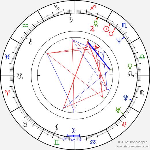 Guido Chiesa birth chart, Guido Chiesa astro natal horoscope, astrology