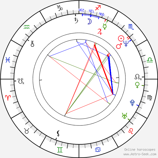 Hal Hartley birth chart, Hal Hartley astro natal horoscope, astrology