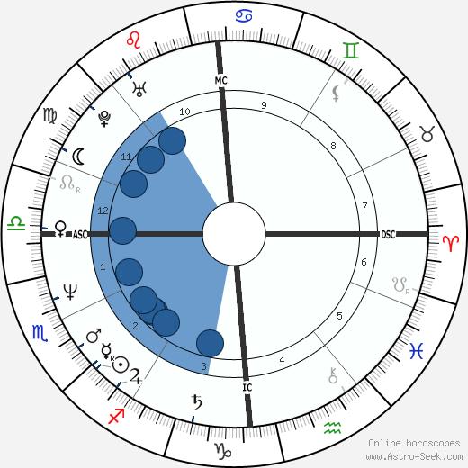 Harlem Désir wikipedia, horoscope, astrology, instagram
