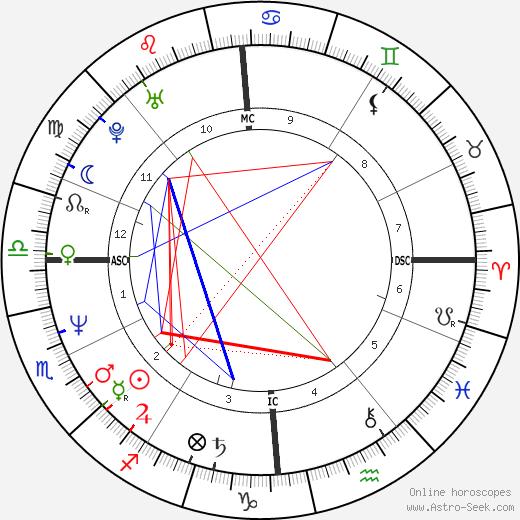 Арлем Дезир Harlem Désir день рождения гороскоп, Harlem Désir Натальная карта онлайн