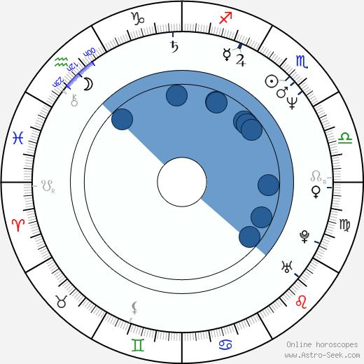 Henrik Ruben Genz wikipedia, horoscope, astrology, instagram