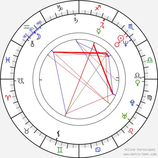 Henrik Ruben Genz birth chart, Henrik Ruben Genz astro natal horoscope, astrology
