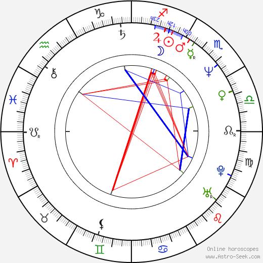 James McCaffrey birth chart, James McCaffrey astro natal horoscope, astrology