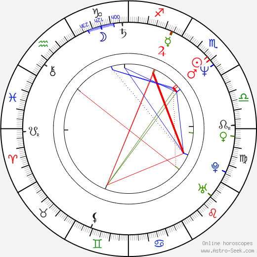 Jarda Hypochondr birth chart, Jarda Hypochondr astro natal horoscope, astrology