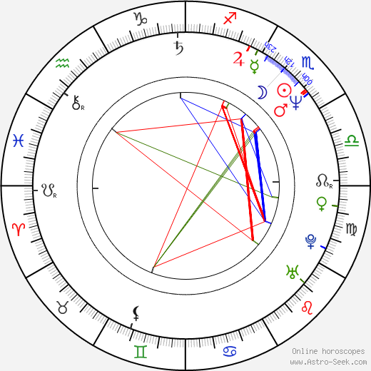 Jaymes Butler birth chart, Jaymes Butler astro natal horoscope, astrology