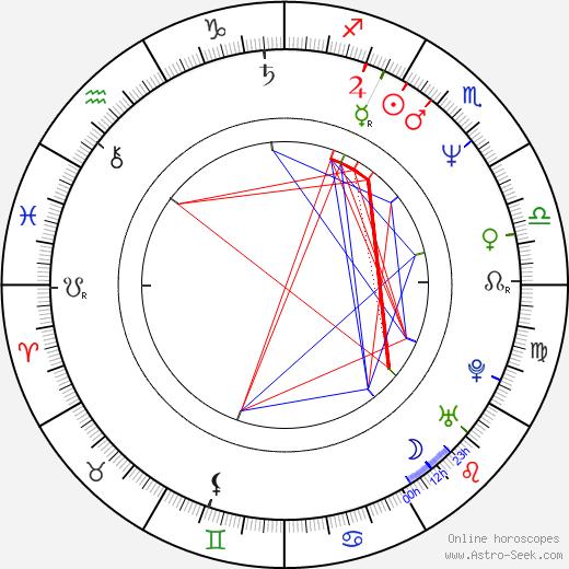 Kathryn Korniloff birth chart, Kathryn Korniloff astro natal horoscope, astrology