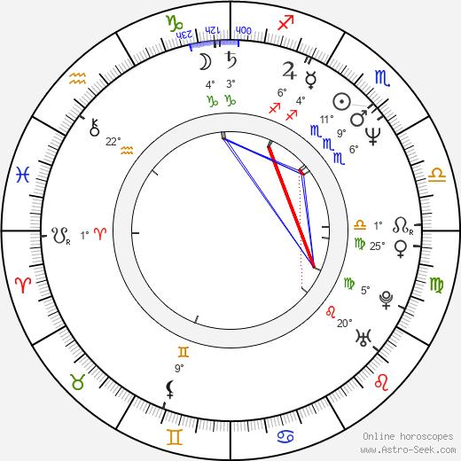Ken Kirzinger birth chart, biography, wikipedia 2019, 2020