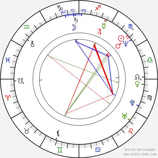 Ken Kirzinger astro natal birth chart, Ken Kirzinger horoscope, astrology