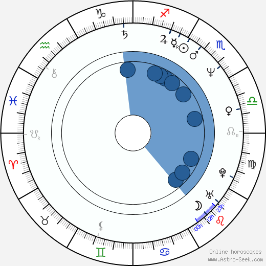 Lenore Zann wikipedia, horoscope, astrology, instagram