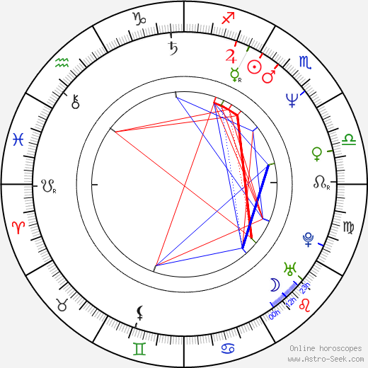 Lenore Zann birth chart, Lenore Zann astro natal horoscope, astrology
