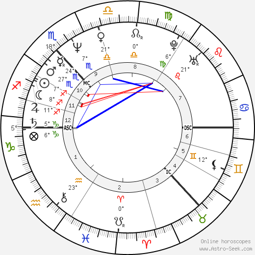 Lorraine Kelly birth chart, biography, wikipedia 2019, 2020