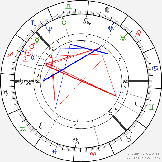 Lorraine Kelly astro natal birth chart, Lorraine Kelly horoscope, astrology