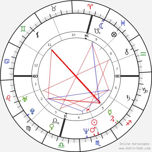 Маккензи Филлипс Mackenzie Phillips день рождения гороскоп, Mackenzie Phillips Натальная карта онлайн