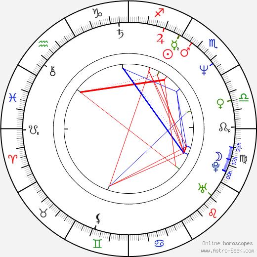 Marcus Kaloff день рождения гороскоп, Marcus Kaloff Натальная карта онлайн
