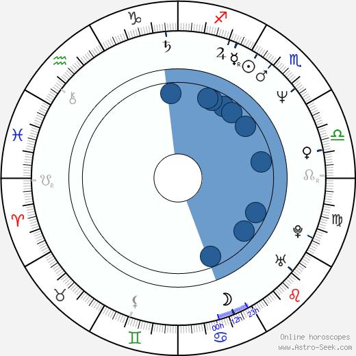 Mario Martone wikipedia, horoscope, astrology, instagram