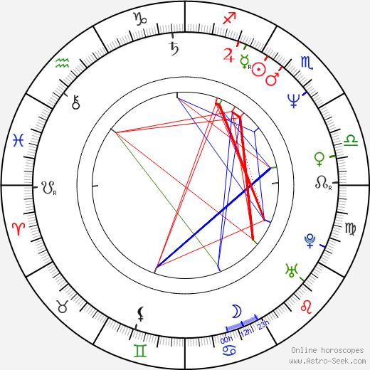 Mario Martone birth chart, Mario Martone astro natal horoscope, astrology