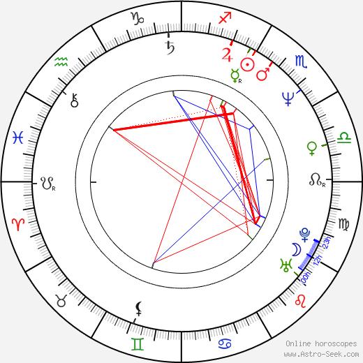 Maxwell Caulfield birth chart, Maxwell Caulfield astro natal horoscope, astrology