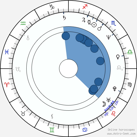 Michalis Koutsogiannakis wikipedia, horoscope, astrology, instagram