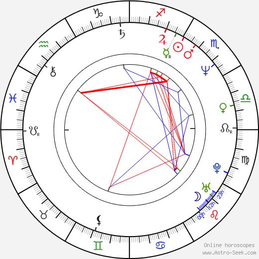 Michalis Koutsogiannakis tema natale, oroscopo, Michalis Koutsogiannakis oroscopi gratuiti, astrologia
