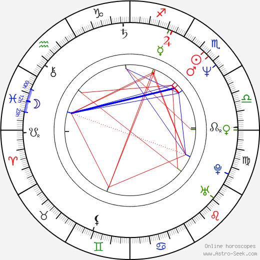 Mickey G. astro natal birth chart, Mickey G. horoscope, astrology